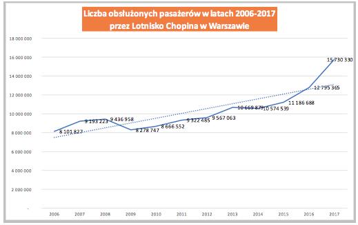 Liczba pasażerów na Okęciu