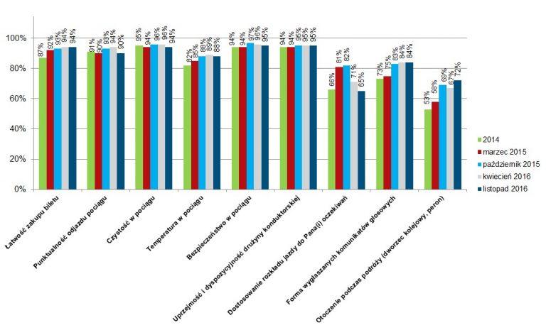 Jak pasażerowie oceniają usługi Kolei Wielkopolskich? Spółka przeprowadziła ankietę