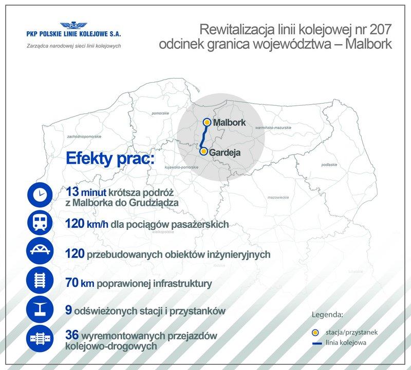 Malbork-Grudziądz: Rewitalizacja linii kolejowej nr 207 odcinek granica województwa – Malbork