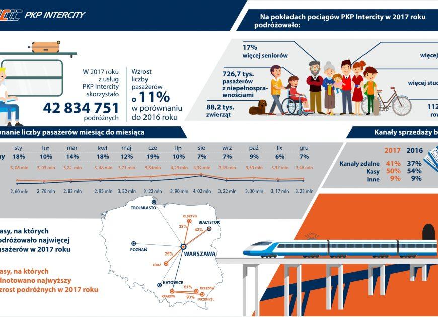 NaKolei.pl - Rekordy PKP Intercity i drugi rok z rzędu z dodatnim wynikiem finansowym