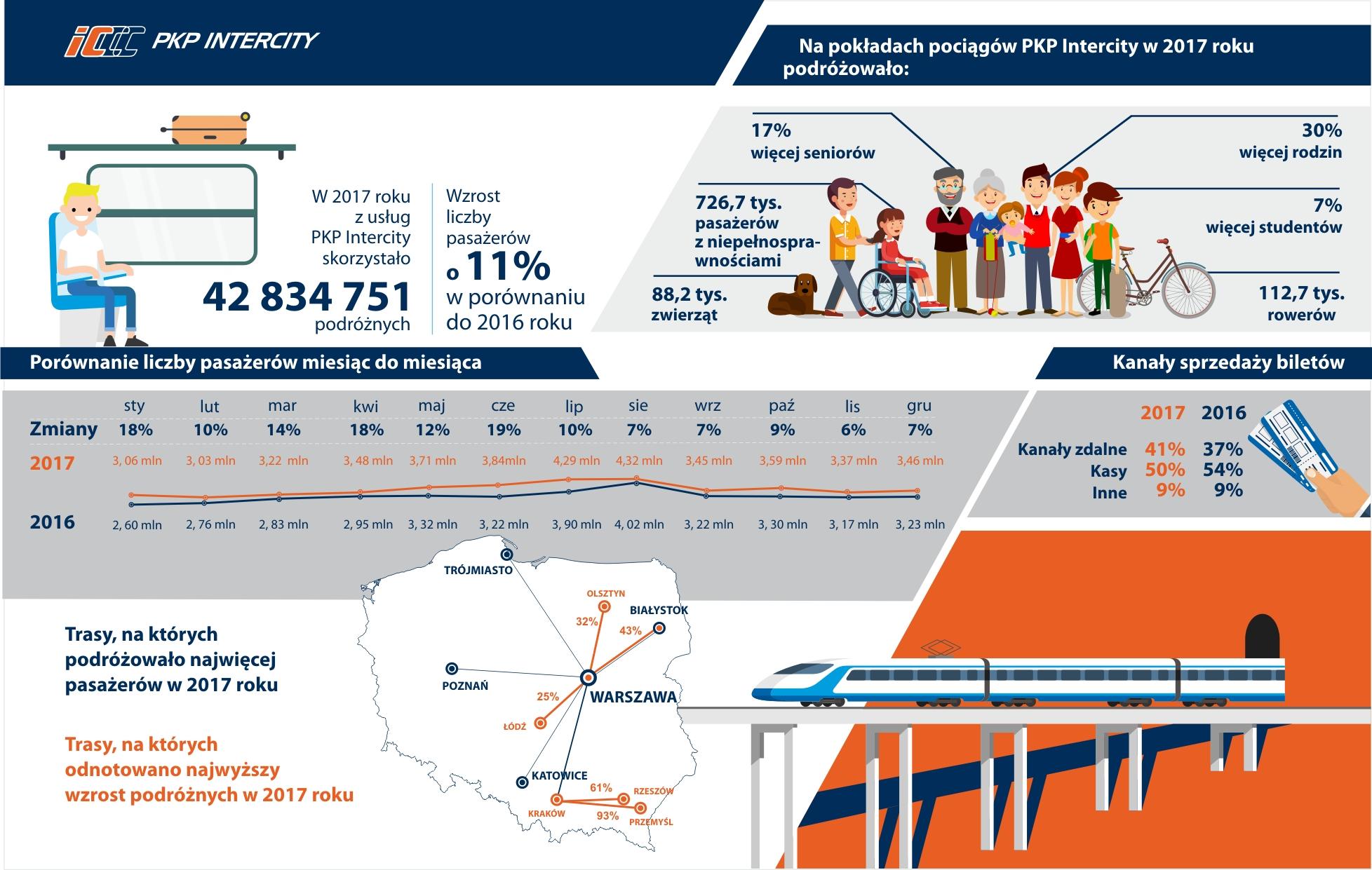 Rekordy PKP Intercity i drugi rok z rzędu z dodatnim wynikiem finansowym