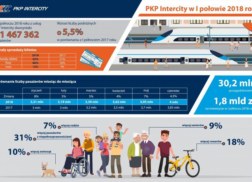 PKP Intercity wyniki - NaKolei.pl