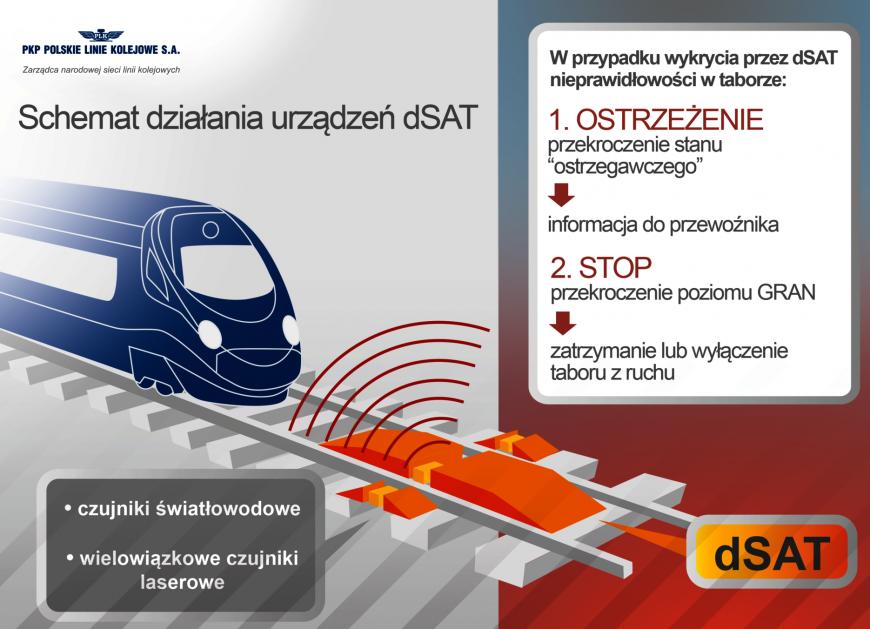 NaKolei.pl - Urządzenia dSAT sprawdziły w lipcu br. koła ponad 200 tys. pociągów