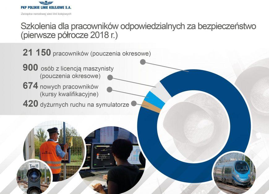 """NaKolei.pl - PKP PLK prowadzą szkolenia pracowników. Marek Olkiewicz: ,,Bezpieczeństwo to priorytet."""""""