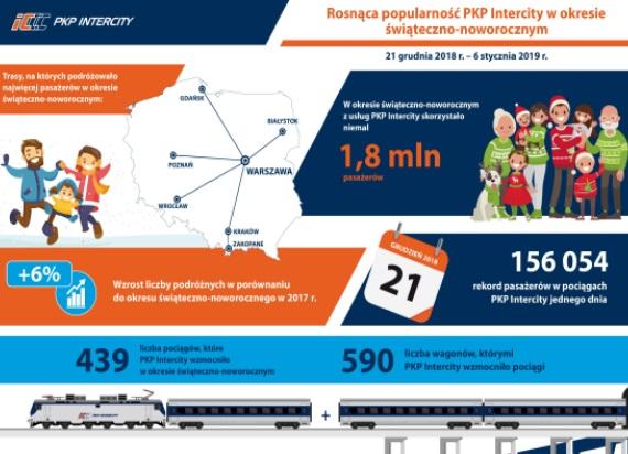 Fot. PKP Intercity