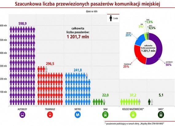 Ponad 1,2 mld pasażerów komunikacji miejskiej w Warszawie