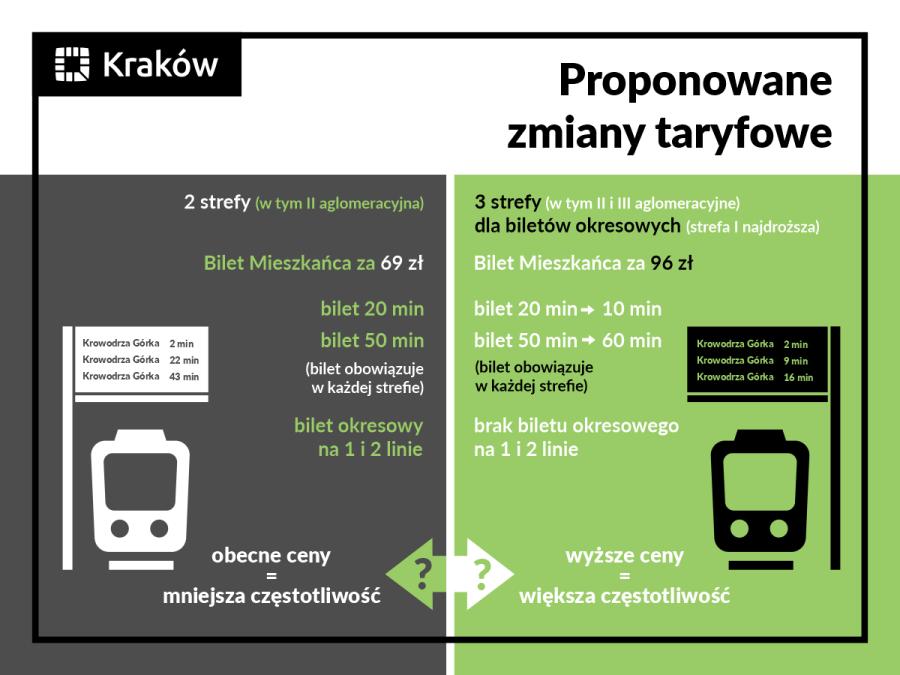 Kraków: Planowane są duże podwyżki cen biletów na komunikację ...