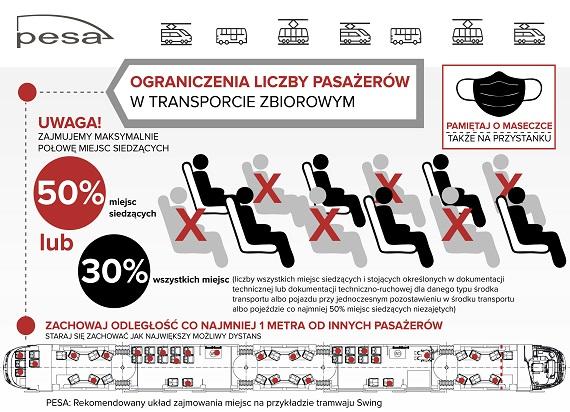 50% miejsc siedzących w transporcie publicznym. Jak zajmować miejsca? Pesa przedstawia infografiki